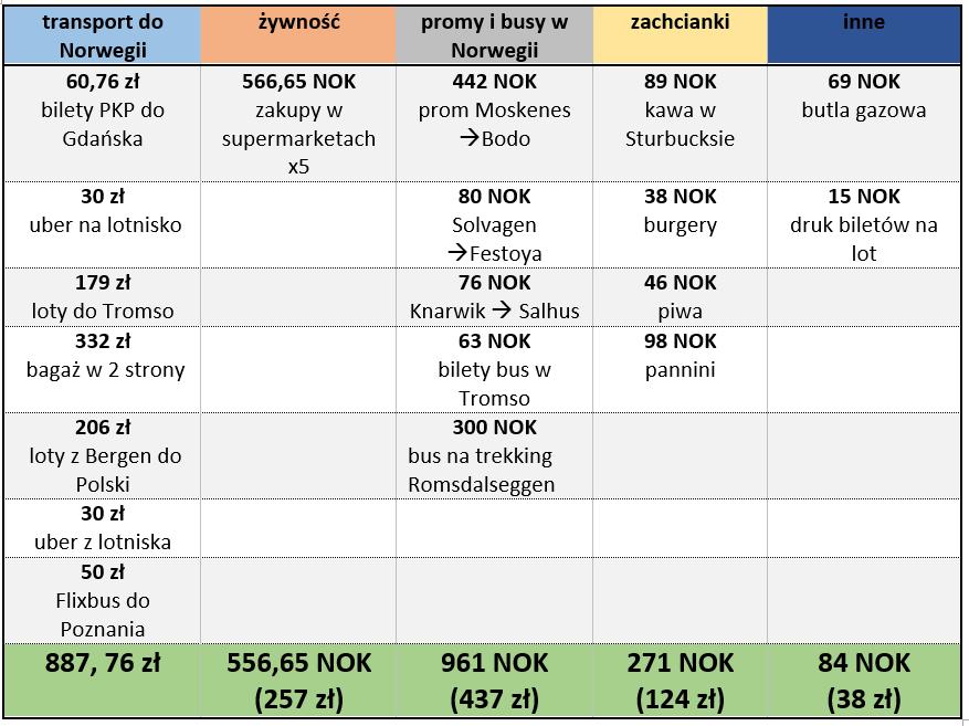 tabelka norwegia.png